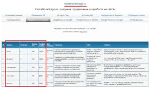 запросы конкурентов в xtool.ru